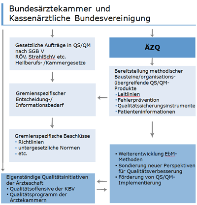 ÄZQ-Aufgaben